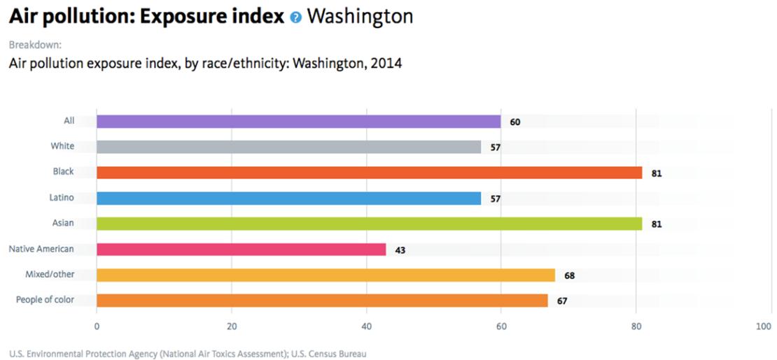 Air Pollution Exposure Index