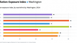 Data Shows Race Key Factor in Air Pollution Exposure in Washington