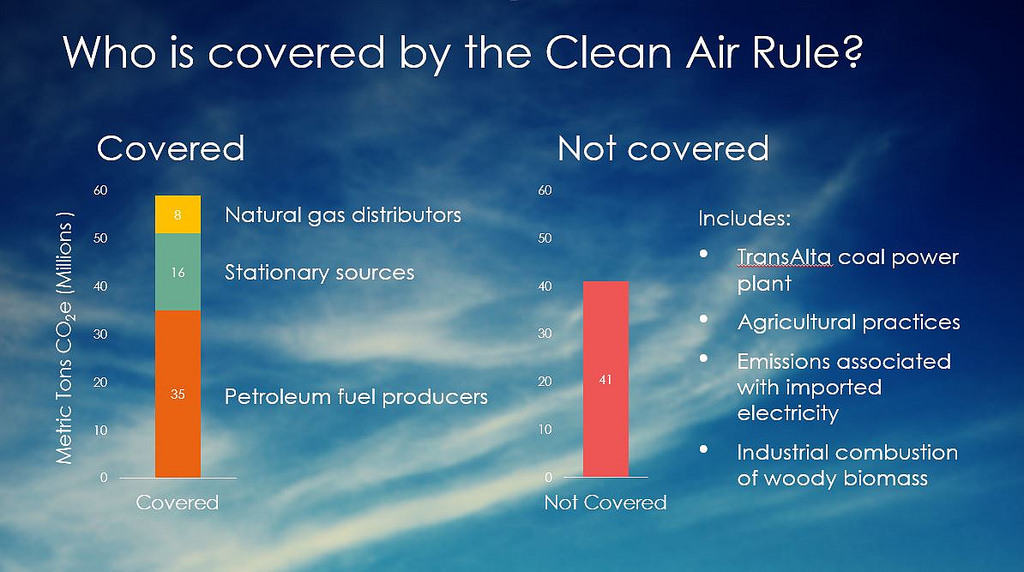 Who is covered by Clean Air Rule