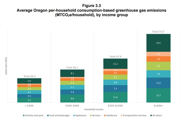 GHG consumption by income